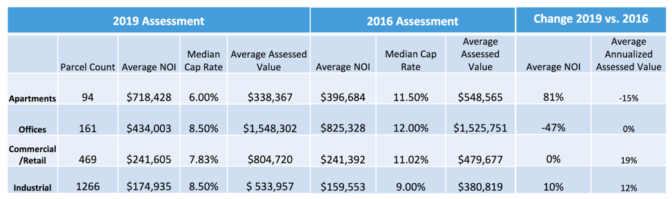 Cook County Tax Reassessment of Elk Grove Table