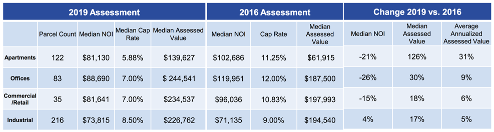 Cook County Tax Reassessment of Niles Table