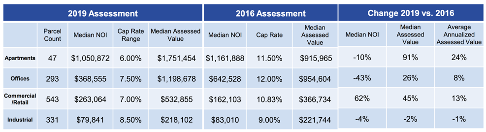 Cook County Tax Reassessment of Schaumburg Table